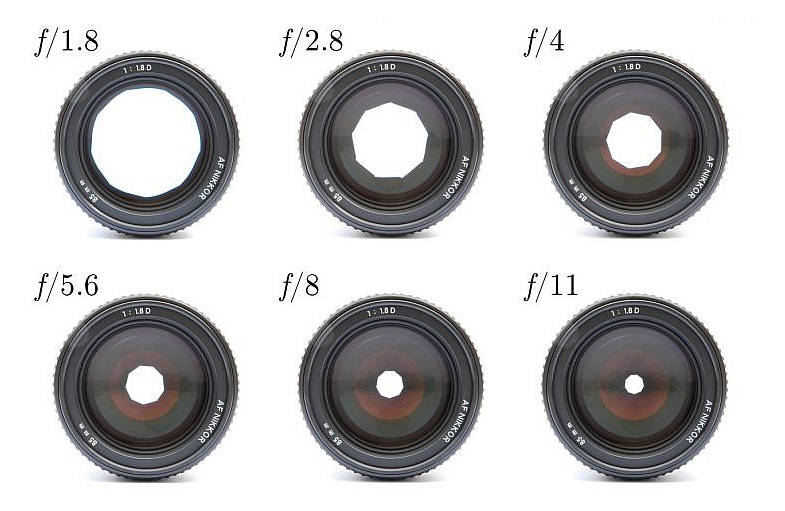 Lens aperture openings and their corresponding measurement, or f-stop