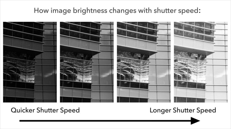 a graphic showing how image brightness and exposure is affected by shutter speed