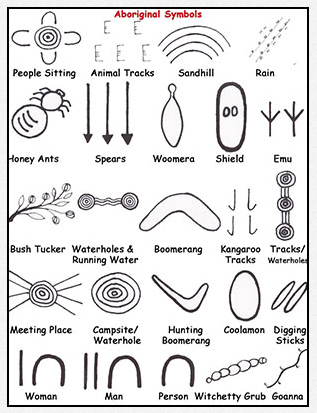 A key of Aboriginal symbols used in dot paintings.